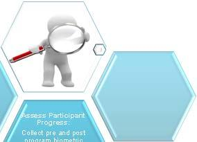 Review summary of ALL participants biometric data to