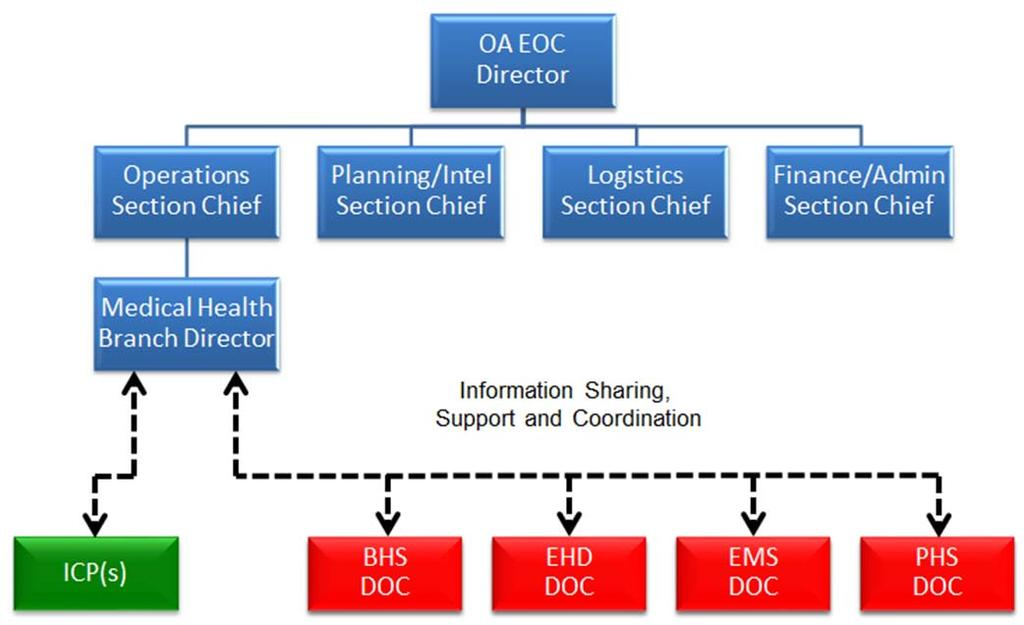 Medical Health Branch Information Sharing, Support and Coordination Diagram B.