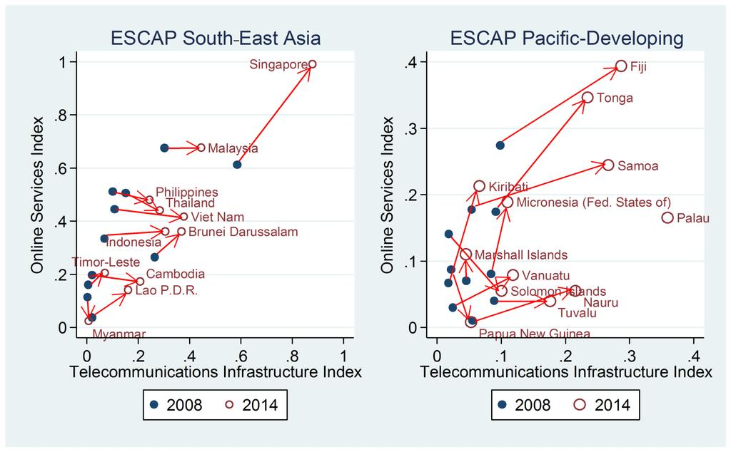 (1) Digital Divide 7 Online services versus telecommunications infrastructure in South-East Asia and developing countries in the Pacific in 2008 and 2014 Source: