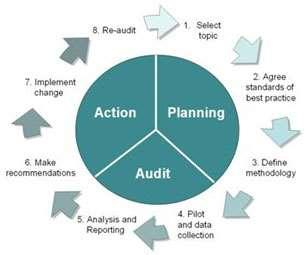 Clinical Audit Procedure How to do Clinical Audit a brief guide 1. What is Clinical Audit?