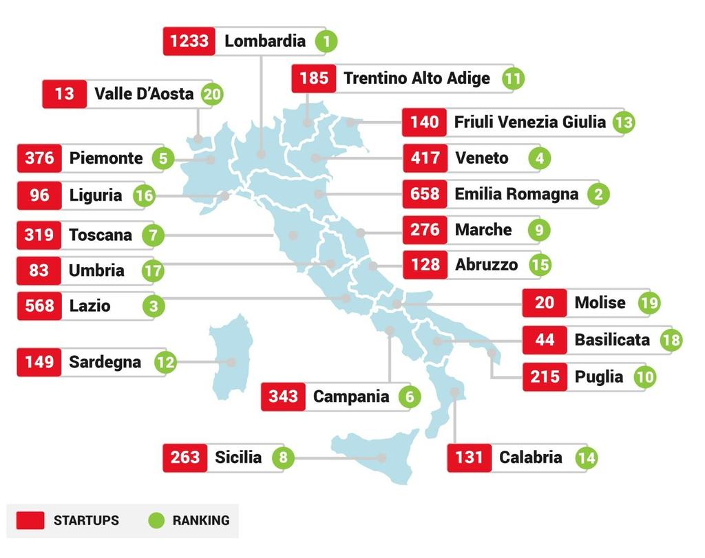 ITALIAN STARTUPS ECOSYSTEM > 5.600 STARTUPS ARE GROWING IN ALL REGIONAL AREAS DECEMBER 2015 INNOVATIVE STARTUPS 5.