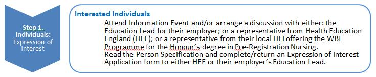Step 1: Expression of Interest applying for a place on the WBL Programme for the Honour s degree in pre-registration nursing When will Expressions of Interest open for the WBL Programme for the