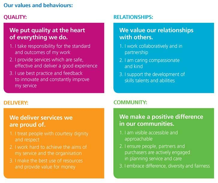 Professional Standards All staff must comply with the Central London Community Healthcare (CLCH) NHS Trust Staff Code of Conduct and demonstrate the Trust s Values and Behaviours.