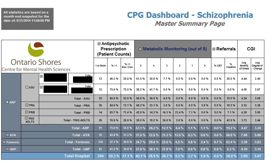 Clinical Practice Guidelines: Dashboard CPG Dashboard with drill down /