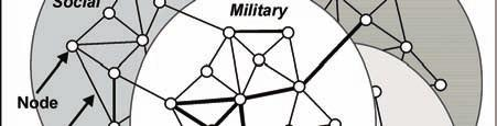 This includes fundamental methods associated with synchronizing and integrating military forces and capabilities.