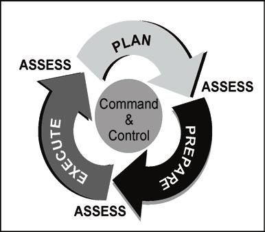 Command and Control guidance on affected control measures. Staff members take necessary actions within their areas of expertise to implement the decision. OPERATIONS PROCESS ACTIVITIES 1-70.