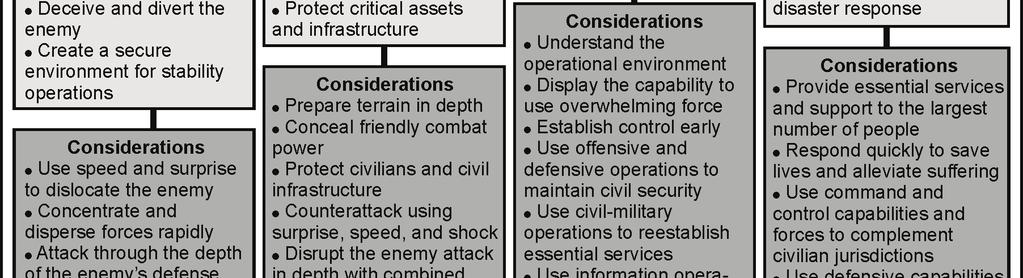 These operations, whether executed domestically or abroad, occur concurrently. The types of operations are different, each with its own purpose and considerations. (See figure A-2, below.) Figure A-2.