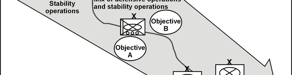 Physical lines of operations link the force with its base of operations and objectives. (See figure A-4, below.