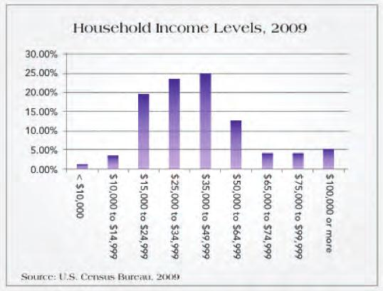 Income Indicators During the decade, median income in Elkhart County decreased by over $3,000.
