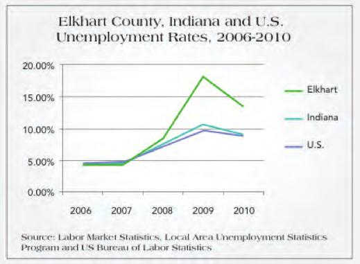 Report Analysis and Outcomes, Continued Poverty Rates During the last recession, unemployment rose well above the state and national averages, contributing to high poverty rates in the county.