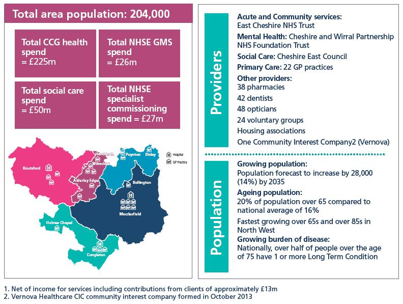 Figure Two provides a summary of key facts about the Eastern Cheshire healthcare economy, described within this section.