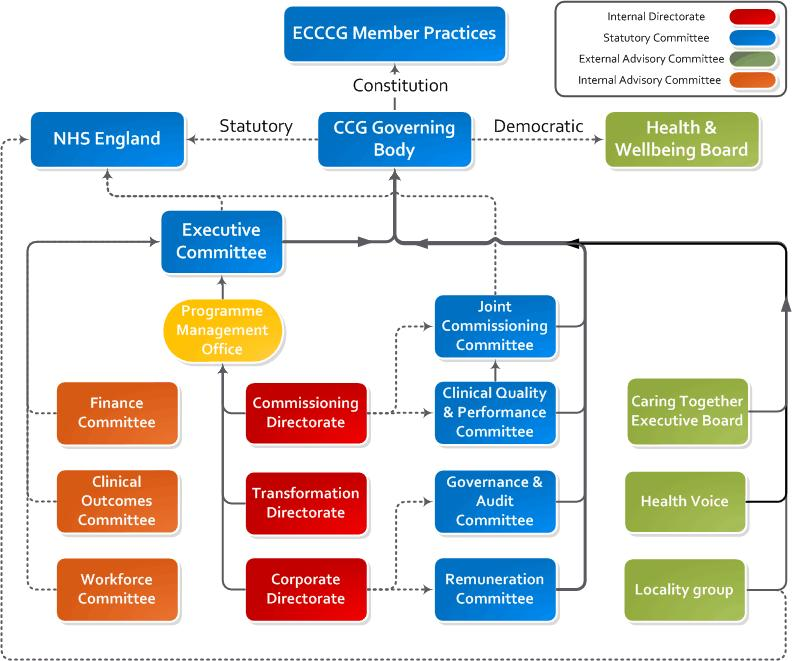 1.1 Our structure Figure Four: Structure of NHS Eastern Cheshire Clinical Commissioning Group 1.
