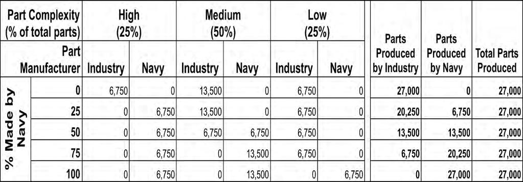 Modeling Make/Buy Strategies Data collected from Fleet Readiness Center,