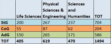 US NSF grantees to temporarily join ERC teams) Signed on 13 July 2012 Results 2012-2016 period: 1935