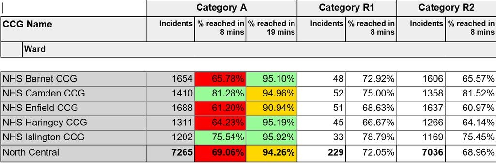 North Central London context A8 performance against trajectory for the North Central London was hit last week