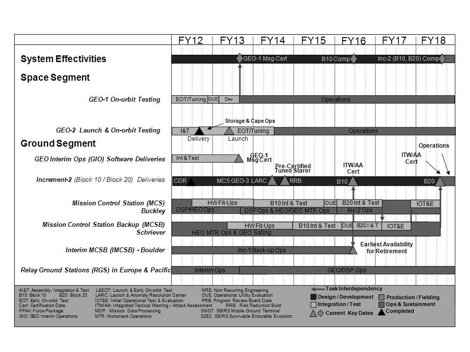 Exhibit R-4, RDT&E Schedule Profile: PB 2014 Air Force DATE: April