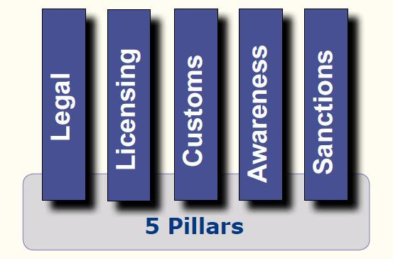 The 5-Pillar 5 Approach Cooperation addresses all key aspects of export control: Tailored