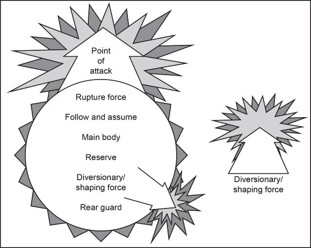 example, the follow-and-assume force could receive a be-prepared mission to help extract the rear guard, a mission generally given to the reserve.