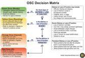 0500LP1105795 172012 OSC Decision Matrix  0500LP1105796 172013