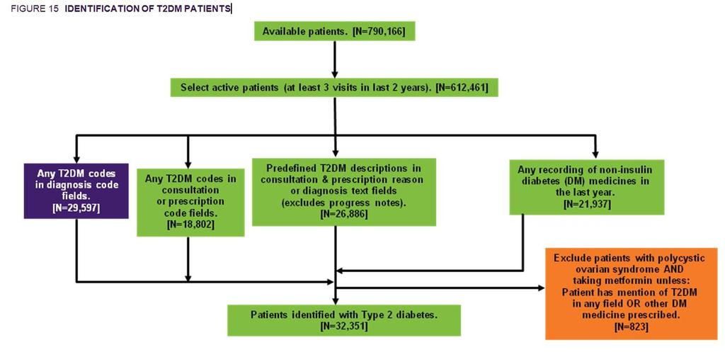 IDENTIFYING PATIENT COHORTS We use complex algorithms based on diagnosis, reason for