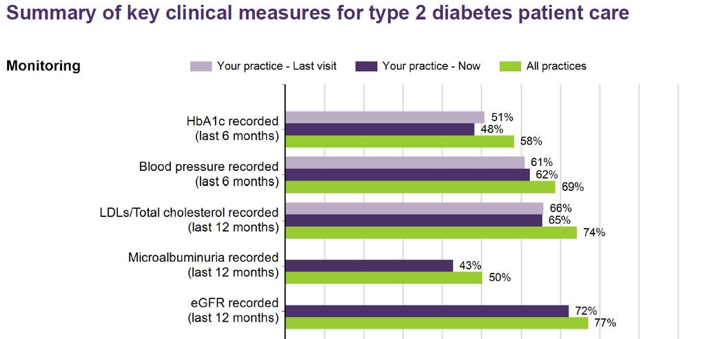 MONITOR PRACTICE IMPROVEMENT Able to monitor key risk factor and clinical indicators for