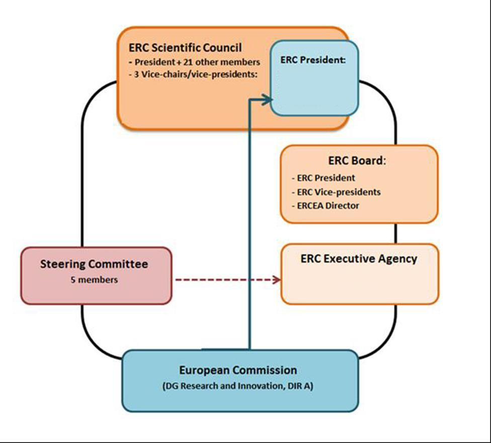 ERC Structure The ERC Scientific Council 22 prominent researchers proposed by an independent identification committee Appointed by the Commission (4 years, renewable once) Establishes overall