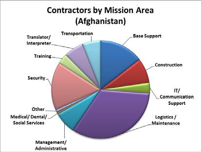 2 Operation Inherent Resolve (Iraq) Summary The distribution of contractors in Iraq by mission category include: Base Support 795 (17.7%) Construction 431 (9.6%) IT/Communications Support 206 (4.