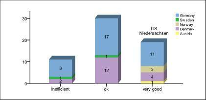 Example results of NGPExcellence (2) Education and professional experience level of the cluster management