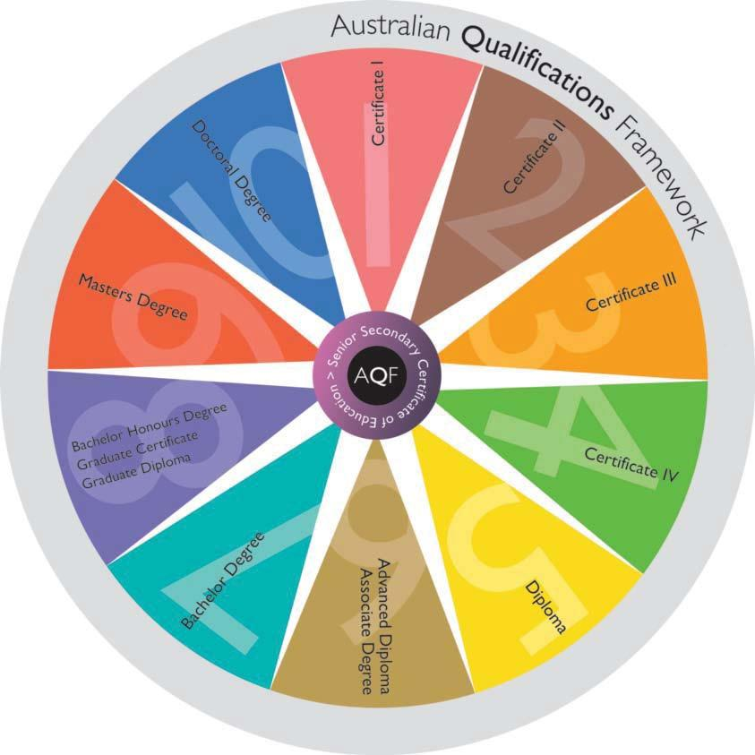 AQF QUALIFICATIONS Source: Australian Qualifications Framework Second Edition January 2013 Your Trainer and Assessor will provide you with information about your VET qualification/s including an