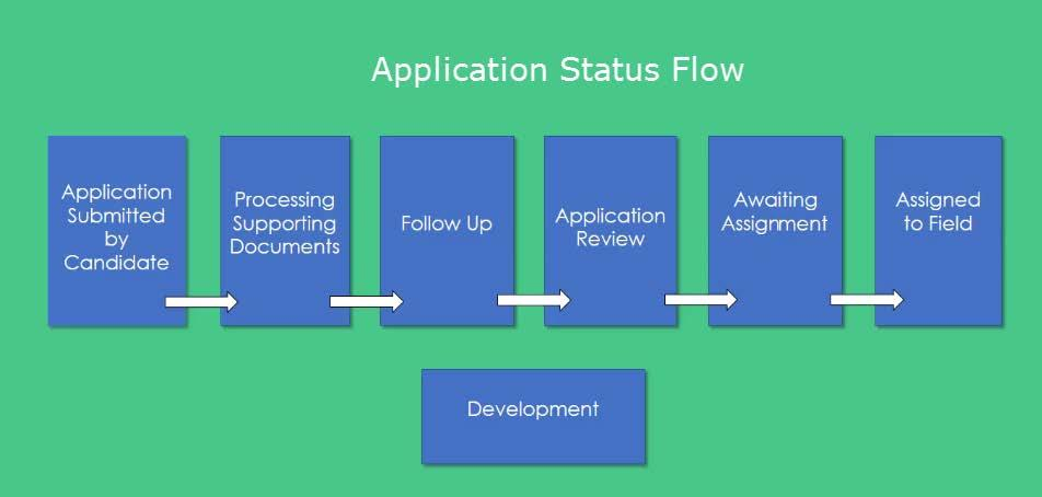 APPLICATION As a candidate, your application is moved through the approval process and may be in one of the following statuses depending on the receipt of supporting documents and position assignment.
