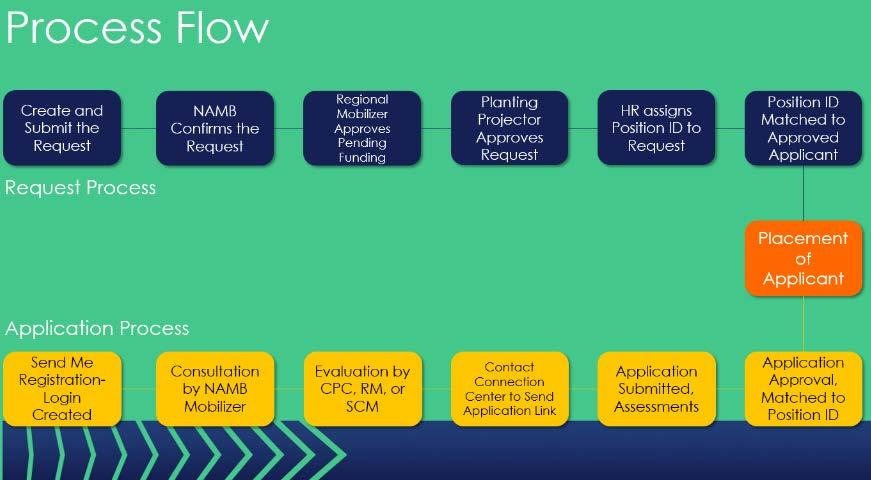 APPLICATION AND REQUEST OVERVIEW The Request and Application process is comprised of two processes working in parallel.