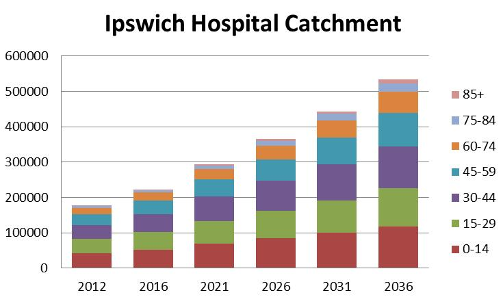The Ipswich Hospital catchment had an estimated resident population of 177,579 in 2012, which is anticipated to increase to 532,741 by 2036.