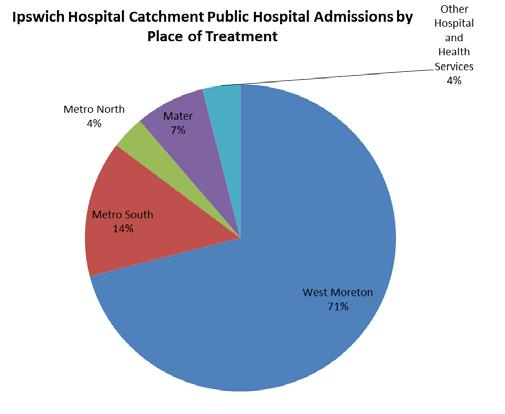 Approximately 71% of hospital admissions were provided at West Moreton