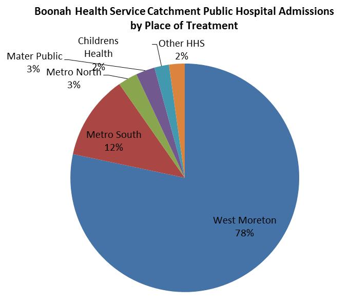 Approximately 78% of public hospital admissions were provided at West Moreton facilities, which is above the