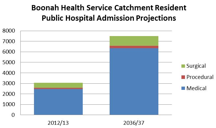 Of those treated at West Moreton facilities, 39% were treated at Boonah Health Service and 61% were treated at