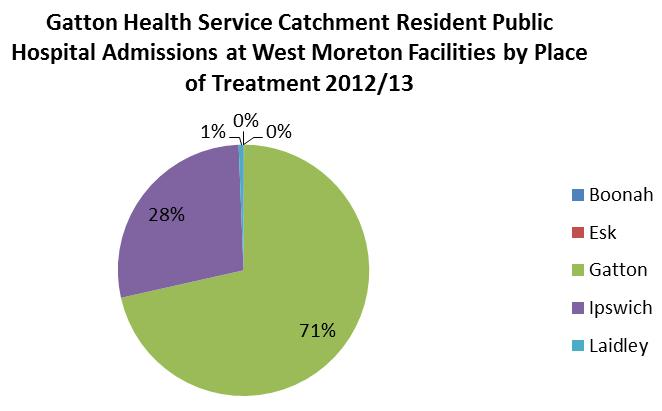 Darling Downs Hospital and Health Service provides 44% of all public hospital admissions for Gatton