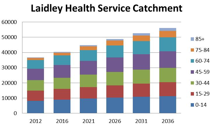In 2012 Laidley Health Service catchment had an estimated resident population of 36,766, which is