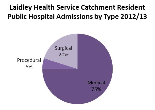 In 2012-13 the residents of the Laidley Health Service catchment recorded a total of