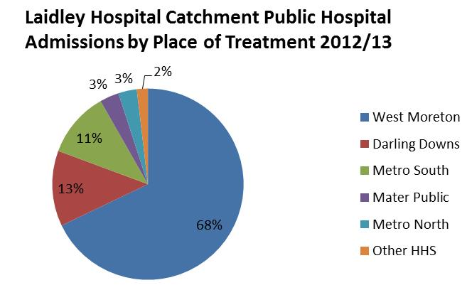West Moreton provided 68% of the public hospital admissions to Laidley