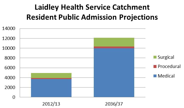 Ipswich Hospital and 26% were treated at Laidley Health Service.