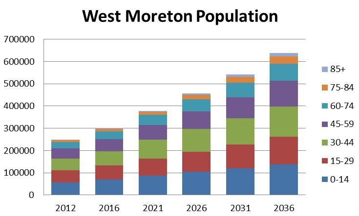 The community we serve Situated west of Brisbane, West Moreton services a population that is diverse and includes metropolitan and small rural community settings.