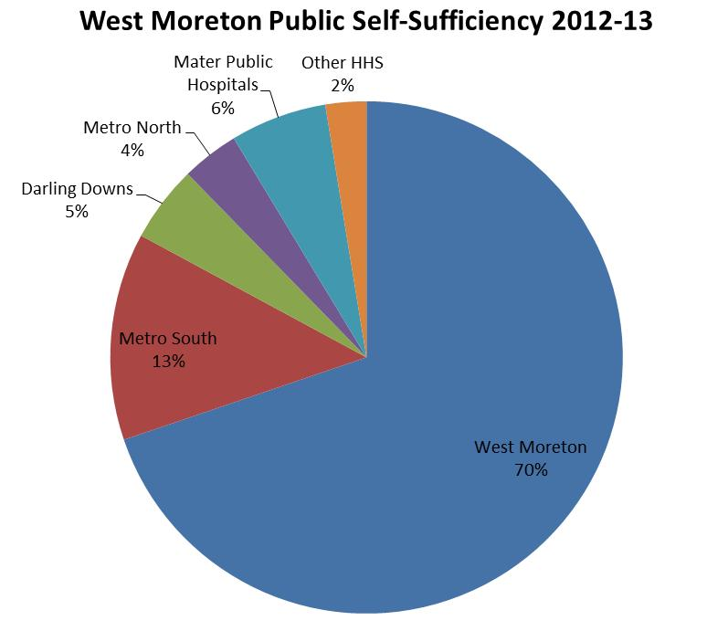 70% of West Moreton residents that were admitted to a hospital for public