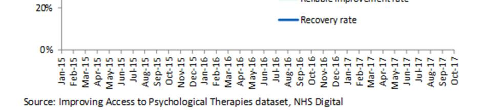Mental Health Services contacts and referrals Statistics in this section are already in the public domain and are routinely published by NHS Digital.