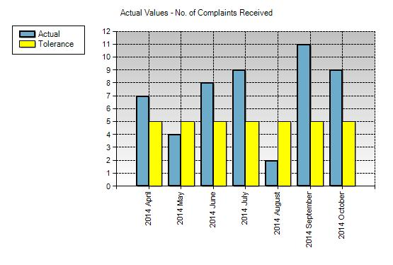 Number of Formal Complaints Registered with the Complaints Team Complaints, concerns and compliments summary: 1.