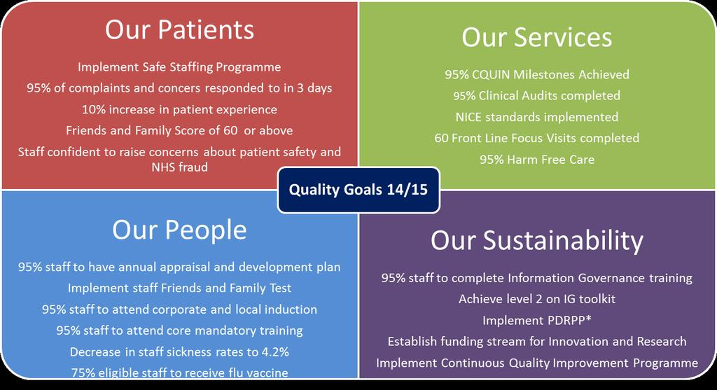 Wirral Community NHS Trust Quality Dashboard 01 November 30 November 2014 Purpose 1.