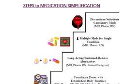 M2020 Oral Medication Management (M2020)Management of Oral Medications: Patient's current ability to prepare and take all oral medications reliably and safely, including administration of the correct