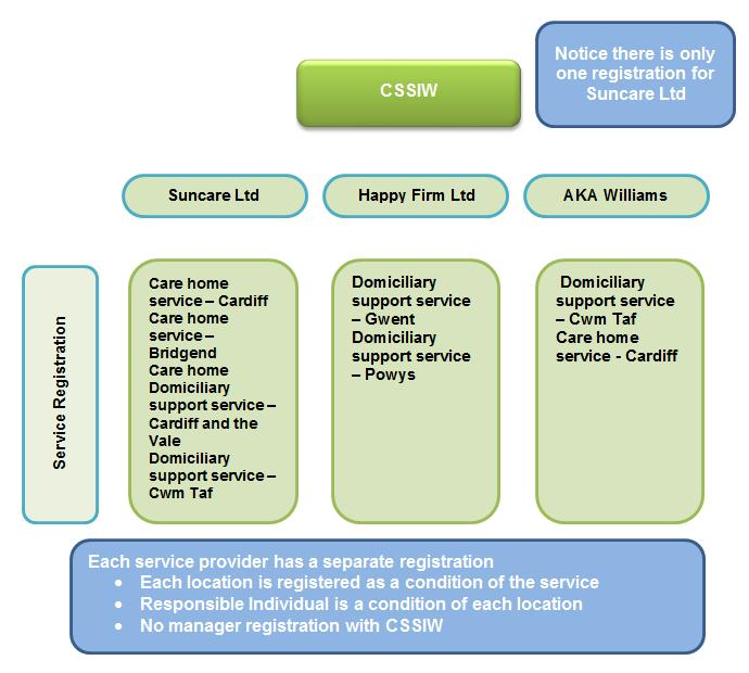 The next diagram shows how providers of multiple services will be registered under the Act: 2.