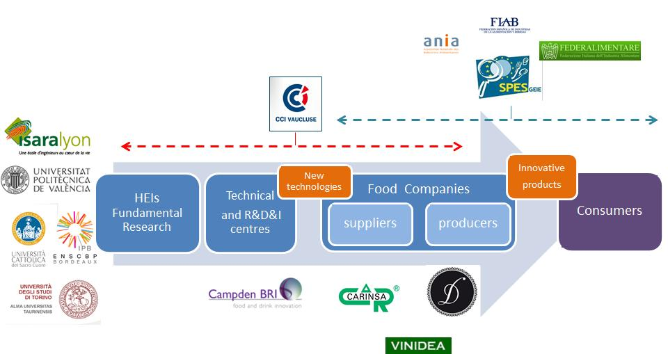 The FOODLAB project is dedicated to the development of a new learning and teaching methodology and the related tools to improve the transversal competences of students and develop entrepreneurship.