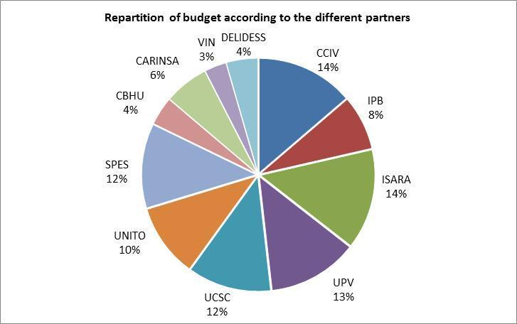 CHBU that will have the third of budget than SPES with comparable time implication).