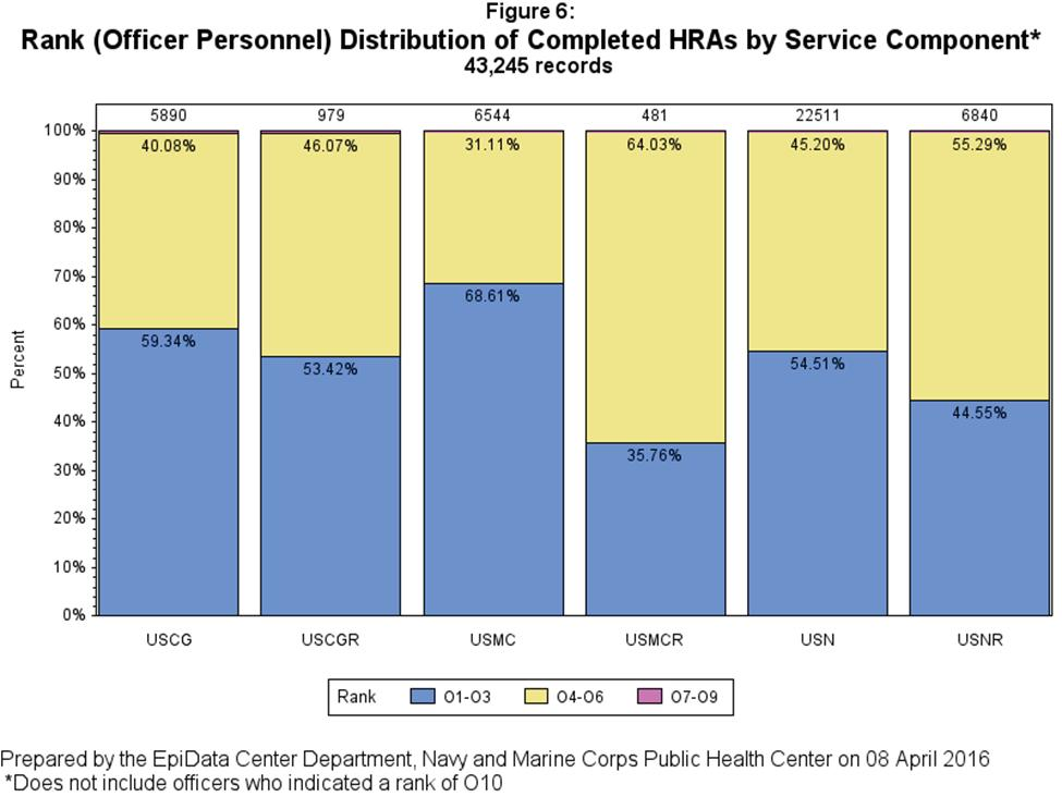 Among service members who completed the HRA, the USMCR had the highest percentage of officers in the O4-O6 range (64%) out of all reserve components while the USN had the highest percentage among all
